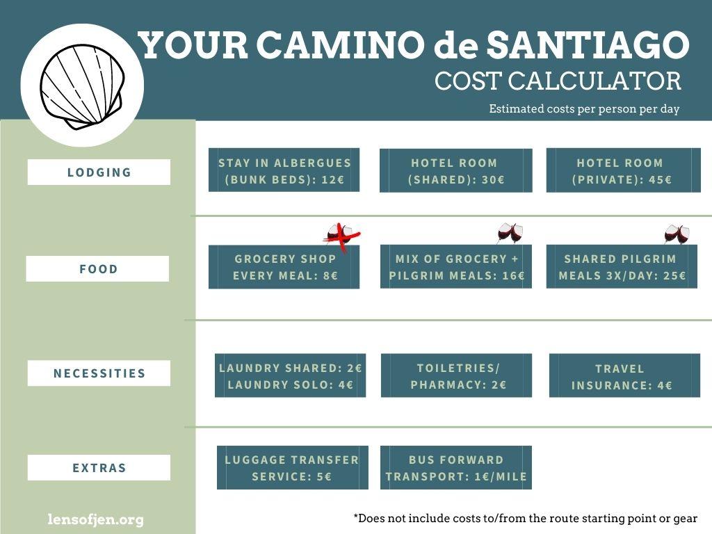 This Camino de Santiago cost calculator will help you budget for the Camino